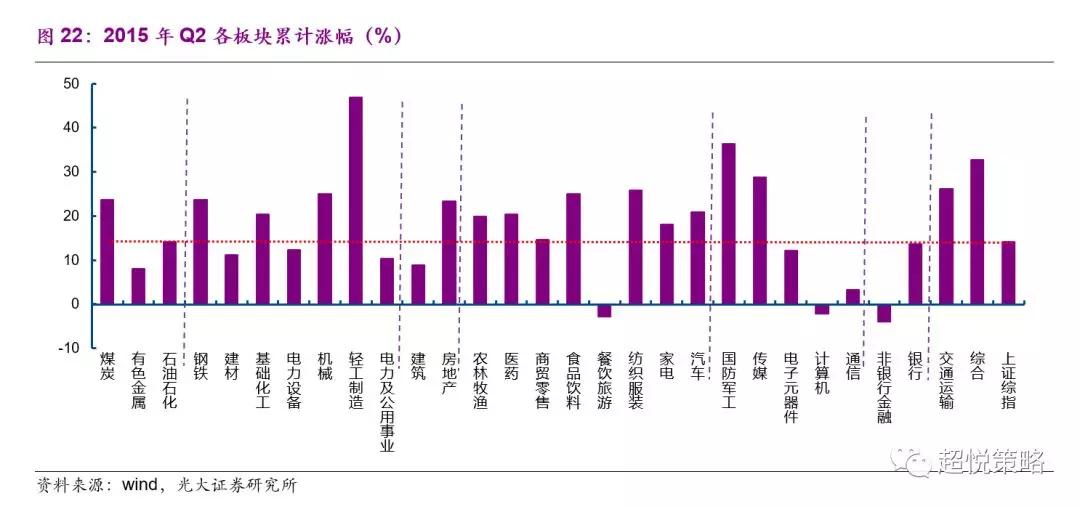 2015年Q3,名义GDP增速再次大幅下降至6.64%(前值7.70),美元指数上升至96.36(96.02。在此期间,虽然十年期国债利率进一步下行至3.43%(前值3.52%),但快速恶化的基本面与猛烈的股市去杠杆最终戳破了大泡沫,各行业普遍大跌(图23)。