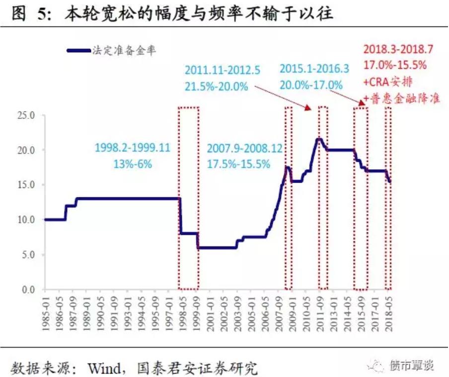 前一阶段货币政策超前于财政政策,而一旦财政政策步调跟上,货币政策也会相应配合以降低实际融资成本,避免政策顾此失彼,反而加剧了地方债务负担。根据地方新增专向债的发行节奏,大概率会进行一次降准来对冲,时点可能在9月份跟随加息之后,实现同时应对跨季末的流动性冲击的作用。