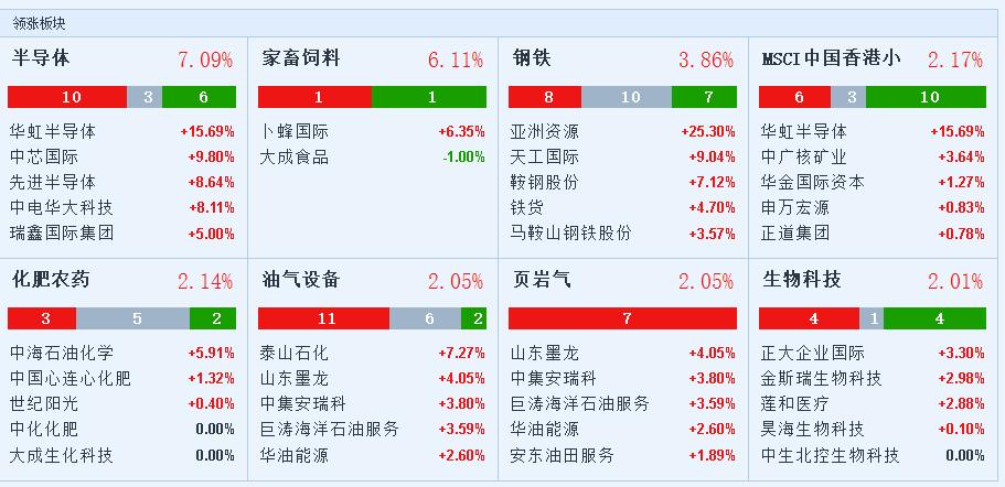 周三早盘,港股高开,内房股、内银股一度领涨。