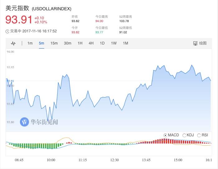 美元兑加元跌超0.1%,刷新日低至1.2729,受累于油市低位反弹。在岸人民币兑美元(CNY)北京时间23:30收报6.6283元,较周三夜盘收盘跌88点;全天成交量273.41亿美元,较周三扩大6.95亿美元。债市两年期美债收益率刷新九年高位,收益率曲线创最近10年最平。美国10年期基准国债收益率涨2.8个基点,报2.3629%。30年期美债收益率涨2.8个基点,报2.8088%。两年期美债收益率涨2.5个基点,报1.7122%,一度刷新2008年10月21日(当天盘中高位1.7201%)以来盘中高位至1.7123%。五年期美债收益率涨2.7个基点,报2.0649%。