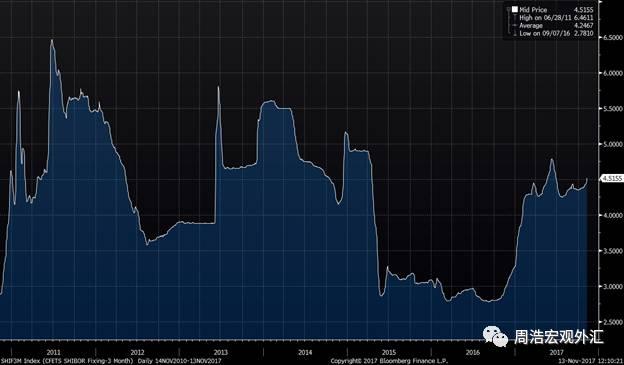 图片:3个月SHIBOR利率