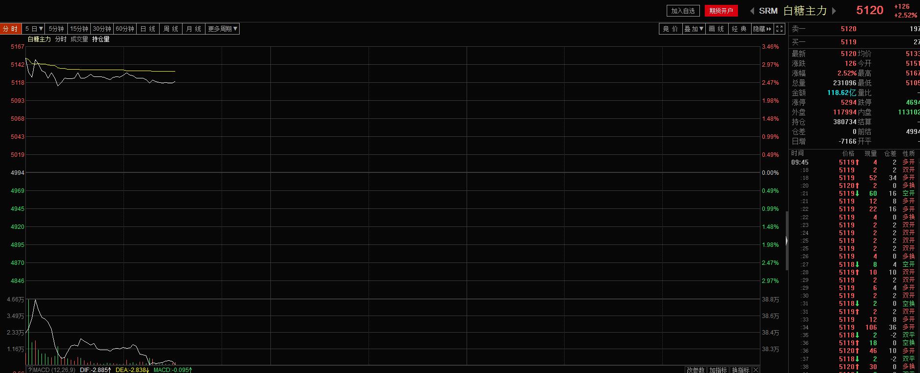 焦煤主力开盘涨2.66%,成交金额超38亿。焦煤主力大涨2.54%。动力煤涨2.14%,成交额达84亿。螺纹钢跌幅近3%。