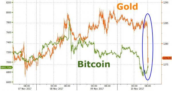 美国媒体表示,这样的神秘大手笔交易在黄金市场并非初次,上个月就有超过200万盎司的黄金合约在短短的五分钟内完成交易,将黄金送上高位。两个月前,也有相似数量的黄金合约在一分钟内完成交易,推动黄金走高。