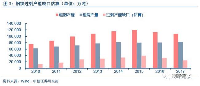 供给侧改革有效压缩了钢铁产能过剩缺口的规模,相应支撑钢价回升。图4显示,钢铁过剩产能缺口越大,钢铁价格越低。随着基建投资增加,钢铁过剩产能缺口继续减小,则钢价指数或将继续上升。2017年过剩产能缺口比2016年减少了7836万吨,而钢价指数上升了44,所以可得出过剩产能缺口每减少1000万吨,Myspic钢价指数上升5.598。另外从图5可见,Myspic钢价指数与螺纹钢价格的对应关系为,螺纹钢价格大约为钢价指数的26倍。