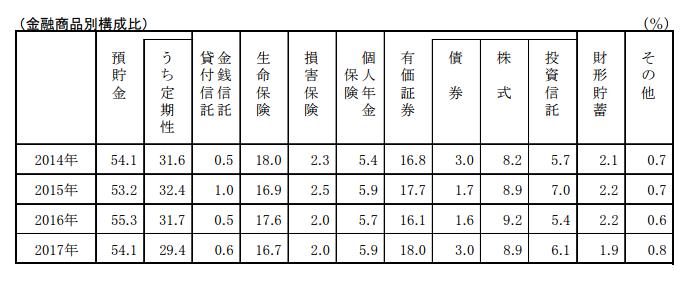 (图片来源: 金融広报中央委员会资料)