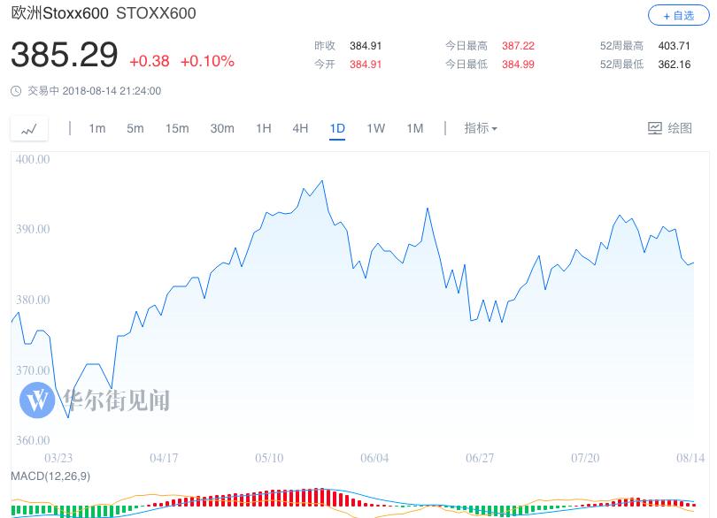 土耳其风暴缓和 全球市场松了一口气