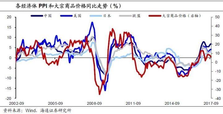 """而中国占据着全球大宗商品需求的""""半壁江山"""",对价格的影响非常大。作为经济增速飞快的发展中国家,中国的房地产和基础投资增长均非常迅速,再考虑到巨大的人口基数和经济体量,我国对大宗商品的需求量非常大。根据我们的测算,中国对稀土的消费量占全球的67%,对铝的消费量占比54%,镍51%、铜50%、锡49%、锌48%、铁45%、铅41%,基本上都在50%左右。除了金属类大宗商品,2002年至今全球原油增量需求的近40%来自中国,所以油价回升不仅与OPEC限产有关,也有中国需求增长推动。所以我们可以看到一个有意思的现象,近些年全球大宗商品价格走势和中国的房地产投资走势高度相关。"""