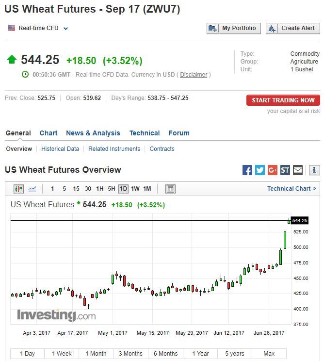 国际粮价涨势如虹!CBOT小麦期货涨3.5%,大豆期货涨2%