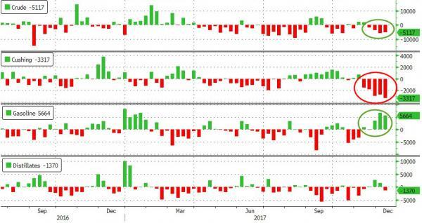 EIA精炼油库存下降 获利了结情绪旺盛 美油转跌