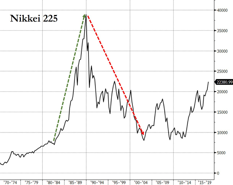 面对天量养老金缺口,日本只有一条路:把股票拉起来!