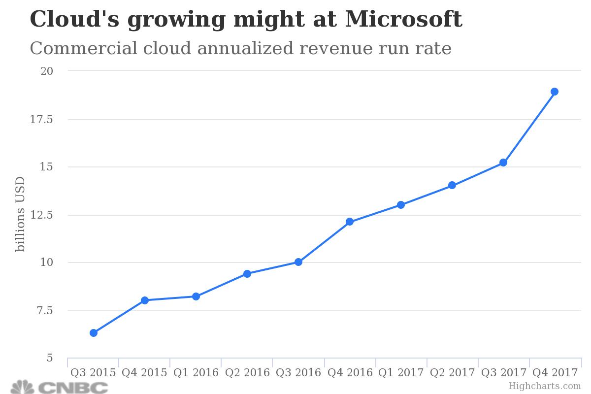 这既表明对微软Azure云业务的需求量在过去两年翻了一倍,也接近于2018财年设定的营收目标200亿美元,被华尔街分析师看好。瑞信调查发现,40%的企业和个人受访者将微软云平台列为首选对象,比六个月前的21%翻倍,分析师也认可用云订阅的方式售卖办公软件带来可持续现金流。