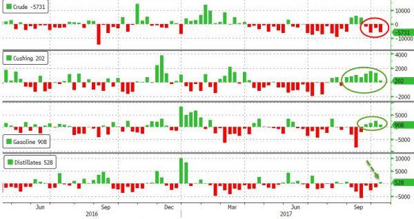 EIA美原油库存创5年多最大降幅 精炼油增幅超预期 原油短线下挫