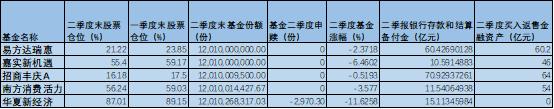 七月初披露的5只国家队基金的规模数据可得出,基金规模变化主要为基金净值下跌带来的影响,基金份额基本保持稳定。而据二季报数据更是显示,5只国家队基金的股票仓位也并未发生较大变化。