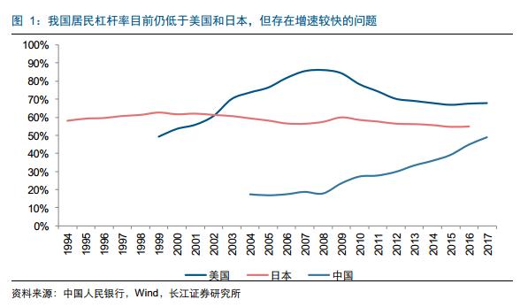 住房贷款的提升对于居民总债务的提升有着较强的推动作用