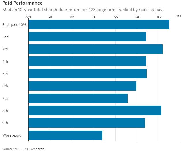 纵轴:公司CEO薪资报酬水平的百分比区间 横轴:区间内股价回报表现中位数