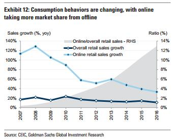 """第三,越来越多的""""软基建""""(水务、教育、医疗、文体)落地,推动中国新消费:"""