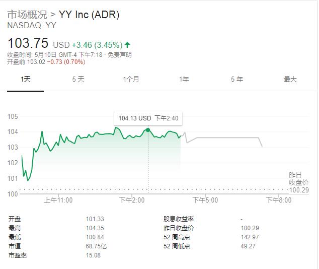 虎牙今日赴美IPO成中国游戏第一股 估值或达30亿美元