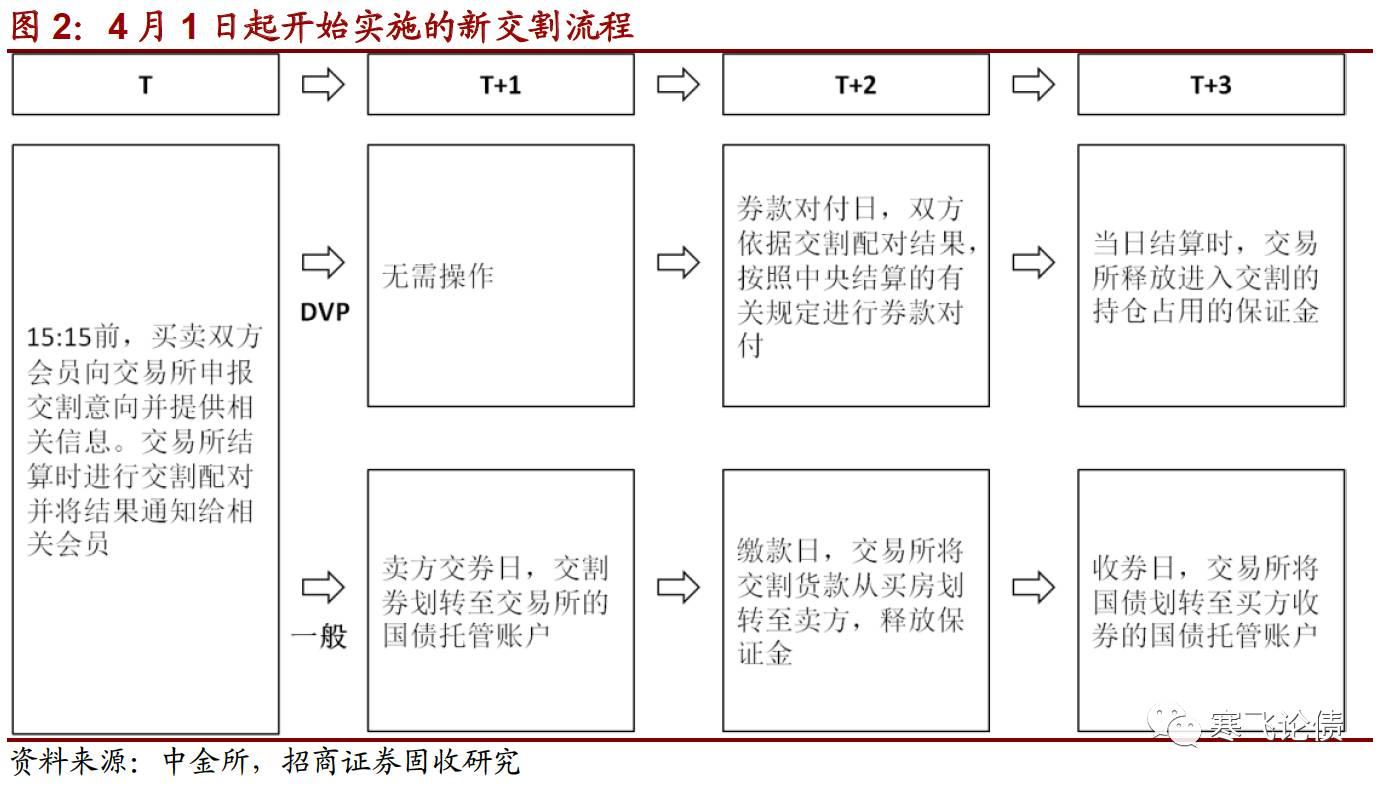 为何现在的交割流程要一起包含一般形式和DVP形式,而不是只选用DVP形式?因为配对两边需求满意必定的条件方能运用DVP形式进行交割,详细如下:1)配对两边均以中心结算开立的国债保管账户参加交割;2)配对两边参加交割的国债保管账户不为同一账户;3)交易所规矩的其他条件。简而言之就是两边进行交割的国债保管账户有必要是在中心结算开立的、不同的账户。