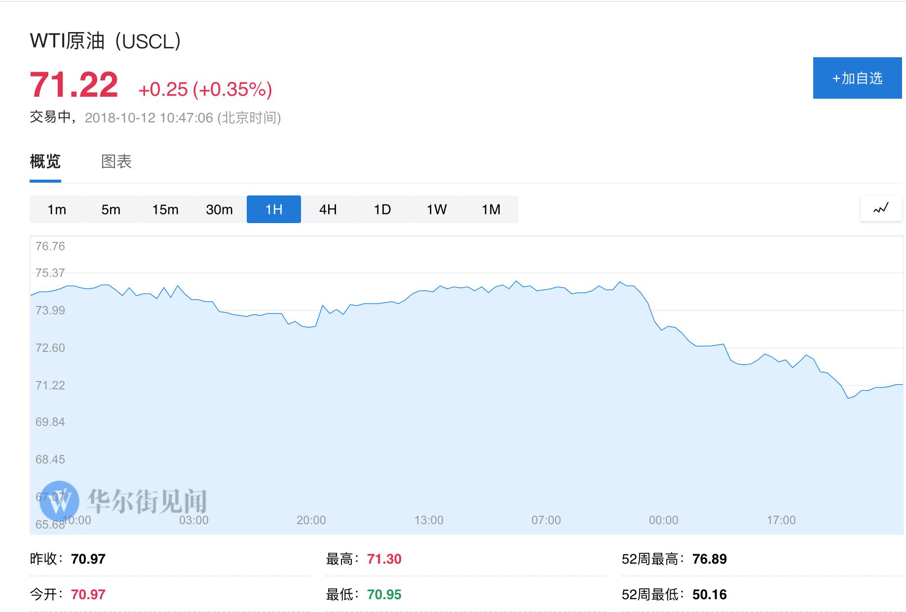 CNBC援引市场分析人士的话表示,周三和周四大量抛售后,市场的恐慌因素已让很多投资者逃离了石油等风险导向型资产。