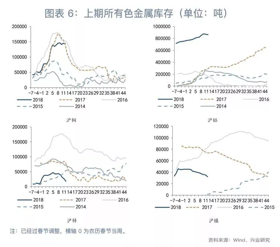 绝对油价显著领先基本面―大宗商品周度观察