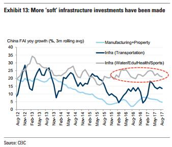 第四,在出口方面,中国的低附加值产品出口比重下降,高附加值产品出口比重上升: