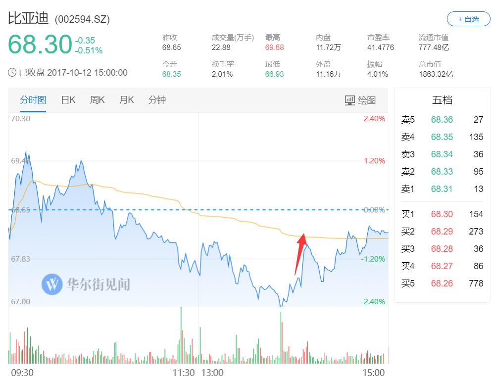 港股汽车股同样出现上涨,北京汽车涨超7%,比亚迪涨逾2%,永达汽车涨逾1%。