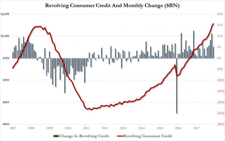 信用卡债务规模持续上升