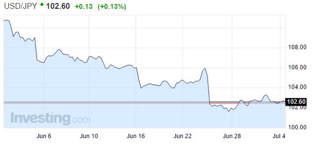 日元对美元