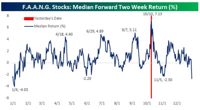 在此期间,美股也正陆续展开第三季度财报期,FAANG通常都会趁大盘走势而上扬。尤其值得关注的是,流媒体视频巨头奈飞Netlflix将率先于10月16日发布三季报,正好落在两周期内。