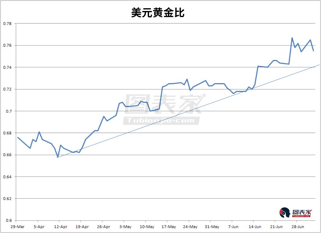 从美元黄金比来看更加明显,目前比率仍然高于上升趋势线,这意味着黄金并未摆脱劣势。