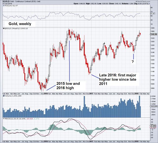 而现在,因为美联储已经开始加息周期,投资者对黄金市场的怀疑情绪仍然明显,但自2015年末以来,黄金市场的状态明显改善。