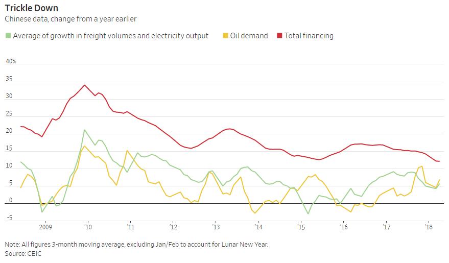更重要的是,国际原油价格在走高,但中国下游的柴油价格涨幅,明显不及同期的布油涨幅。长此以往,炼油商的积极性被低价打压,进一步影响原油市场的需求。