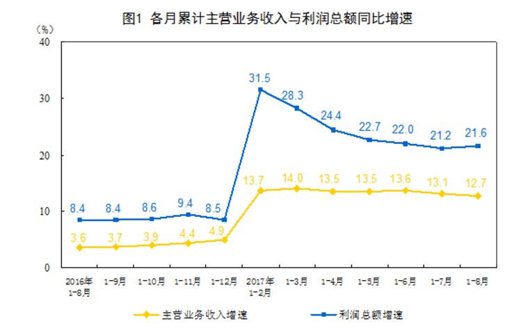 2013年以来最大增幅!中国8月工业企业利润同比增长24%