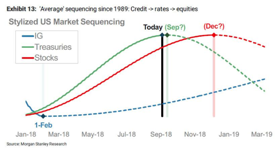 高盛:通常中期选举年的四季度股市反弹 今年不一样