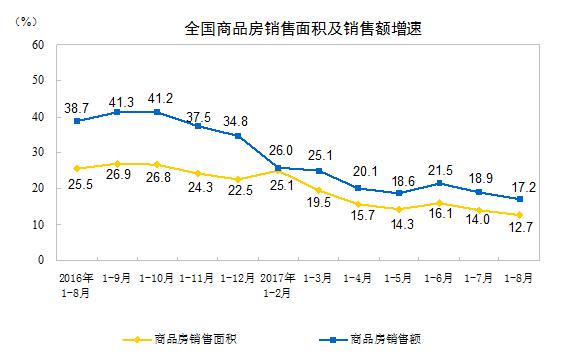 统计局在发布会上提到,中国今年房地产去库存较快。房地产投资平稳,销售保持较快增长。中国房地产市场仍然稳定;总体有望保持平稳健康的发展。