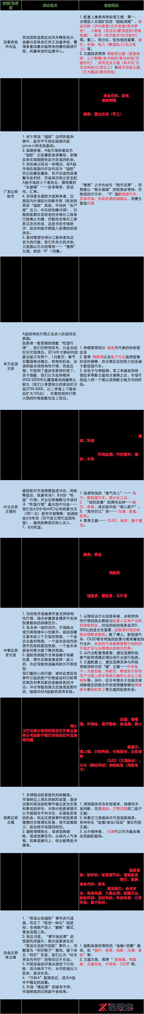 {转} 本周A股策略前瞻:退欧风波未平,吃饭行情还有吗? - 获于耕耘中 - 获于耕耘中