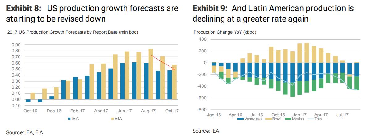 """摩根士丹利表示,随着原油体系中的""""缓冲垫""""减少,当前的市场变得更为紧张,这意味着其面对供应波动时会显得更加脆弱,容易受到扰动。"""
