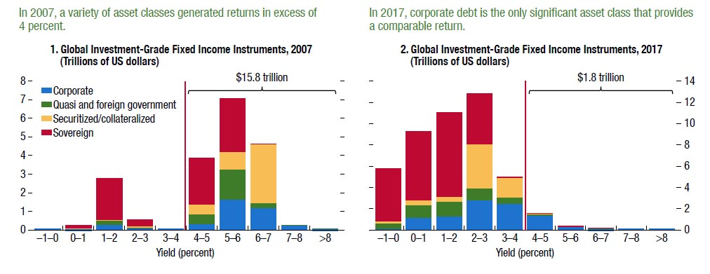 对于投资者们而言,并没有什么可担心的,他们甚至还希望到今年年底新兴市场还可以出售数百亿美元的新垃圾债券。这笔买卖既有不错的回报,还几乎没有即时风险。最重要是,全球经济增长强劲,新兴市场的违约率也偏低。