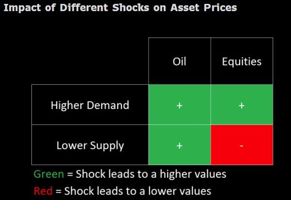 Daoud认为,在每一个30分钟的区间内,倘若油价和非能源股价同向转折,那么油价的转折就要归因于需要因素;倘若二者逆向转折,那么就是供答因素再首作用。
