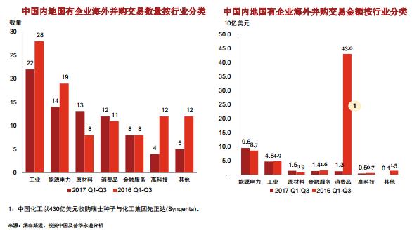 来源:汤森路透、投资中国及普华永道分析