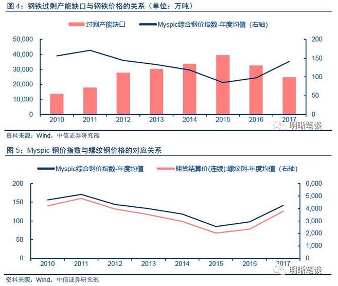 2018年钢铁需求与钢价上行的情景分析。今年政府工作报告提出减钢铁产能3000万吨,而去年粗钢产能为108000万吨,所以可以估算2018年末粗钢产能将为105000万吨。假设在悲观、中性以及乐观背景下,今年全年钢铁产量相比于2017年分别增长1%、3%及5%,对应的钢铁产量分别为84005万吨、85668万吨以及87331万吨,依据钢铁产能、钢铁产量以及产能过剩缺口之间的关系,可以得到三种情境下产能过剩缺口分别为20995万吨、19332万吨以及17669万吨。再依据前文中提到的钢铁产能过剩缺口和钢铁价格之间的关系,可以求得三种情境下Myspic钢价指数,分别为162、172以及181.,相比于2017年分别增长15.2%、22%以及28.6%。