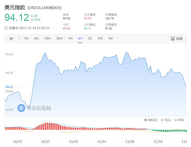 �W元走��之下,�W洲股市震�走低。�W洲STOXX600指�的壳跋碌�0.41%。