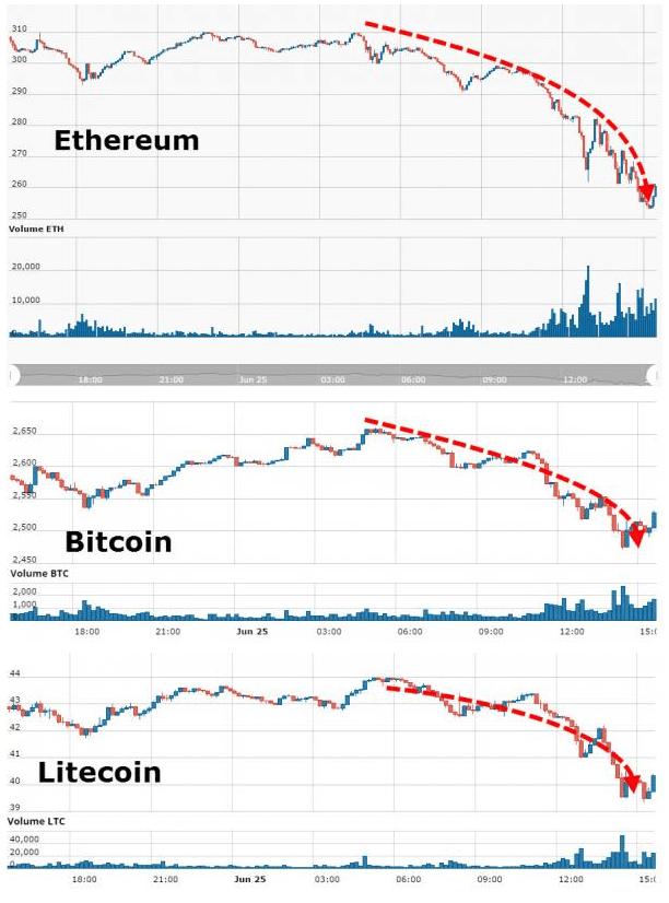 """华尔街在偷笑:数字货币正遭遇一波""""大屠杀"""""""