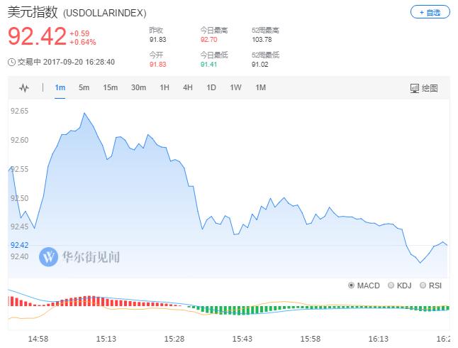 美联储决议声明发布前,美元兑日元跌0.23%,报111.34。消息发布后,美元兑日元突破112关口,刷新日高至112.53。美元兑日元今日上涨0.5%,报112.16。