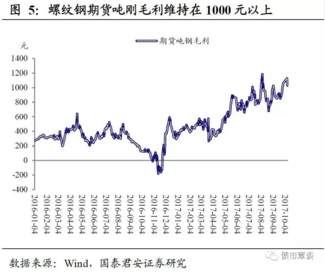 第三,短期基本面的坏消息可能有限。9月PMI数据显示经济的环比较强,而去年9月的工业增加值和3季度GDP环比的基数不高,即将公布的9月实体数据,很可能不会延续前两个月全面回落的趋势,限产的预期已经price in在期货价格里,而后续的需求可能没有市场想象中差。