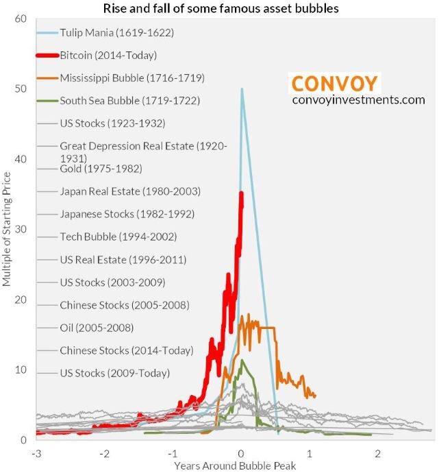但一个月过去,比特币再涨了一倍有多,惊人地朝着20000美元迈进。