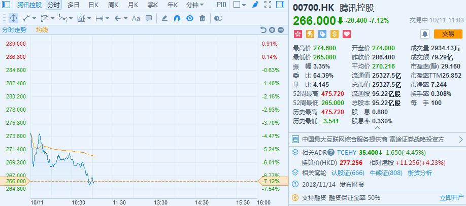 开盘后不久,所有板块全线翻绿。截至早间10:30,众彩股份大跌近30%,拖累彩票股当先领跌。