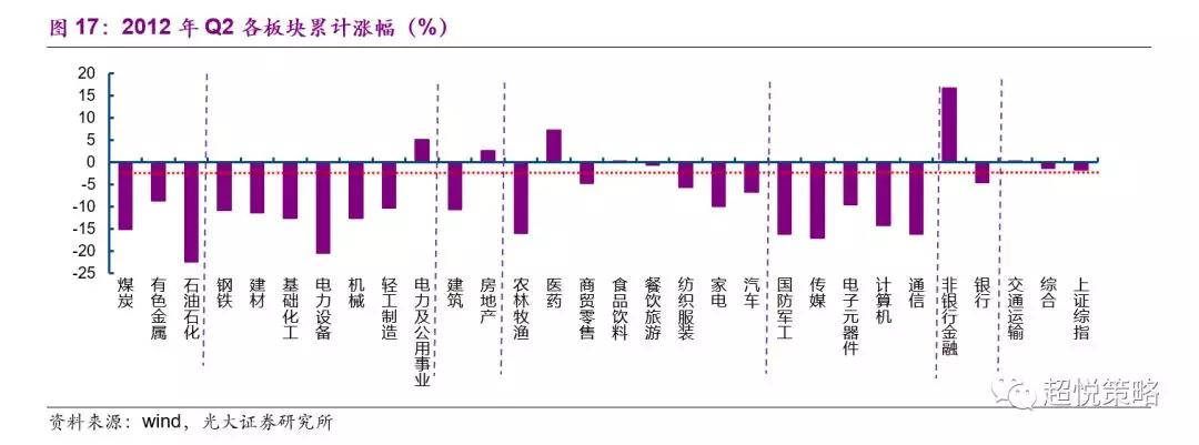 在2012年Q3,名义GDP增速下行至9.2%(前值10.5%),美元指数上行至81.75(前值80.89),中国十年期国债利率季均值下行至3.36%(前值3.44%)。在此期间,市场再次出现普跌,周期与消费整体跌幅相差无几,纺织服装、家电、汽车跌幅尤深,医药、餐饮旅游、建筑则体现出一定的防御性。TMT普遍出现超额收益,金融则大幅下跌(图18)。