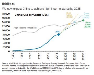 之所以提前中国成为高收入国家的预期,大摩认为,虽然中国的真实GDP增速将放缓,但是中国政策制定者将能够有效管理债务,并成功实现中国经济转型。大摩认为,中国的信贷和GDP的比值将在2019年下半年前达到基本平衡。