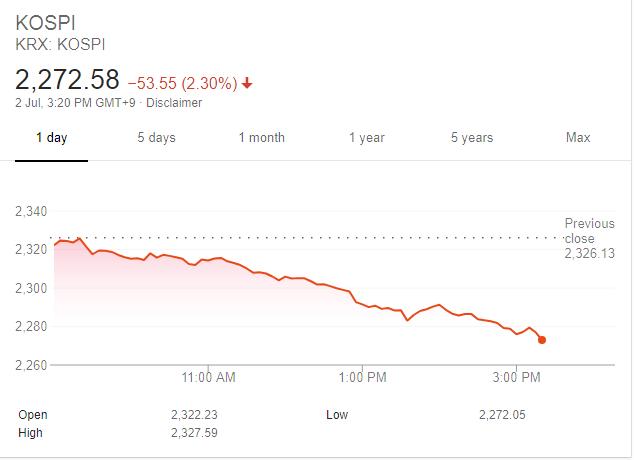 A股方面,三大股指午后继续走低,大盘再破2800点。截至目前,沪指跌逾2%,上证50指数跌超3%,创业板指数跌逾1%。多只蓝筹股重挫,美的集团大跌7%,格力电器跌4%,保利地产、中兴通讯跌7%,永辉超市、中国建筑、万科A跌5%。